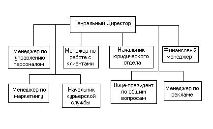 Управление персоналом контрольная работа ru Управление персоналом