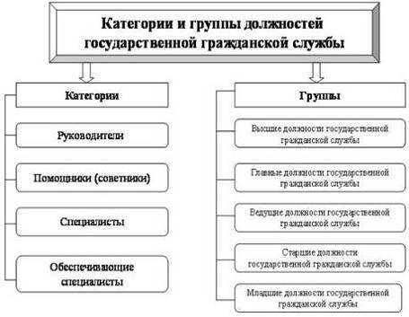 Реестр должностей государственной гражданской службы реферат 39