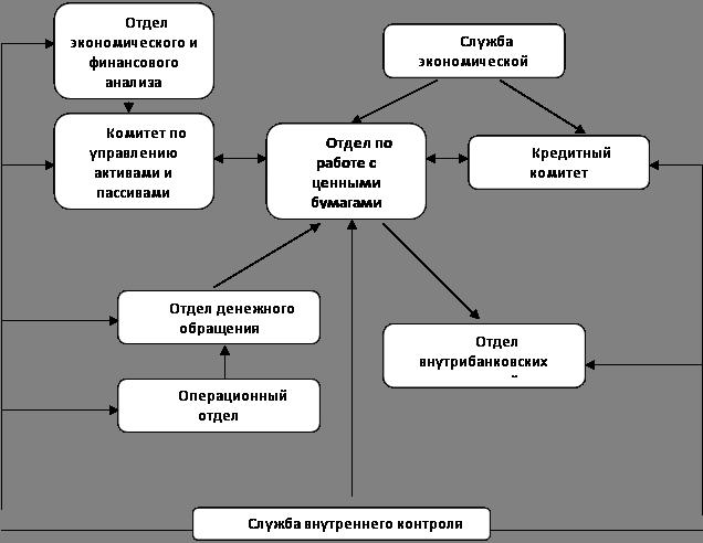 Рис. 3.2.  Схема порядка взаимодействия структурных подразделений банка при работе с ценными бумагами.