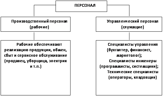 Анализ организации и управления персоналом контрольная работа  Анализ организации и управления персоналом контрольная работа ru