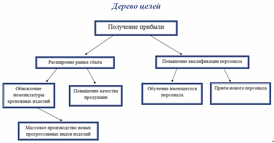 Мордкович 10 класс гдз