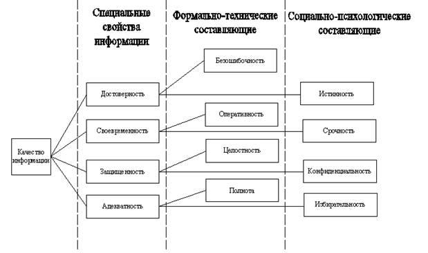 Качество информации и методы её определения реферат   является качество результатной информации под которым по аналогии с определением качества продукции будем понимать совокупность объективных свойств