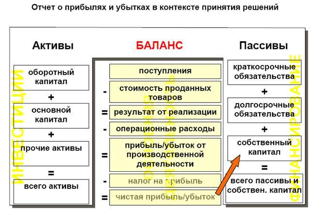 buhgalterskiy-balans-kak-istochnik-analiticheskoy-informatsii-shpargalka