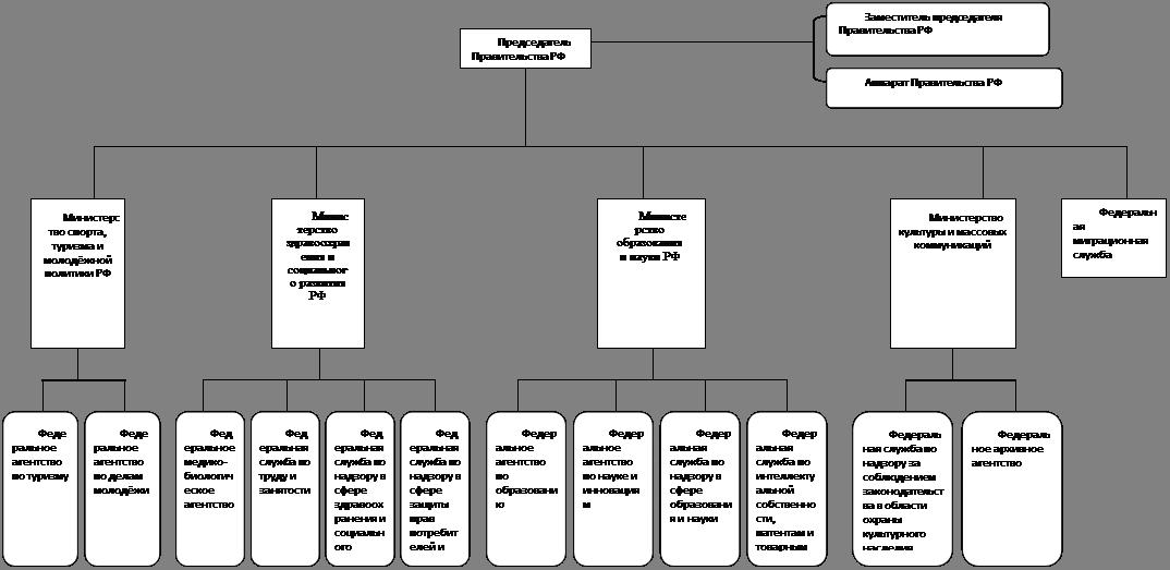 Управление развитием социальной сферы схема
