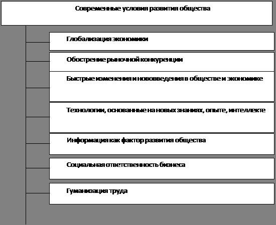 Управление социальным развитием организации реферат  Управление социальным развитием организации реферат ru