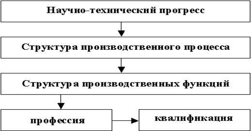 ...изменяется структура производственного процесса, и... Рисунок 1. Влияние НТП на структуру трудовых ресурсов.