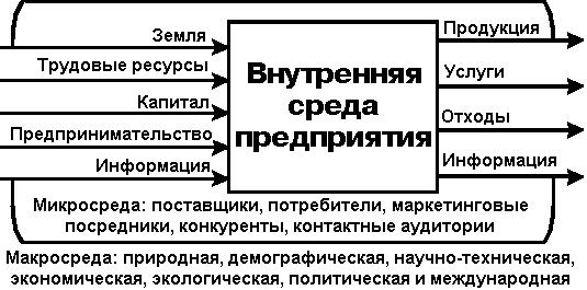 Схема взаимодействия предприятия с объектами внешней среды  Внешняя среда предприятия Общая характеристика внешней среды предприятия