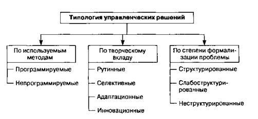 Процесс реализации управленческих решений реферат 5387