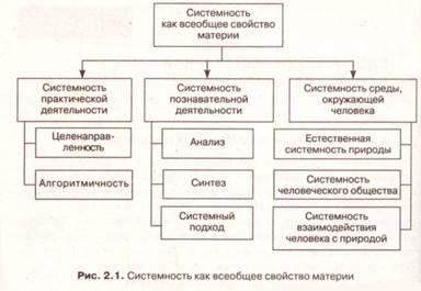 Системность как всеобщее свойство материи реферат 5252
