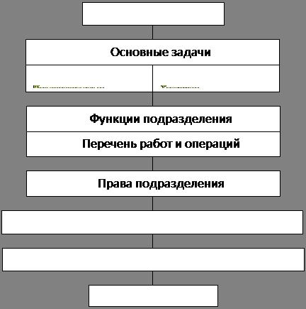 Управление персоналом реферат ru Модель обучения персонала требования к процессу обучения