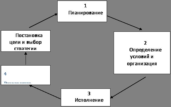 Инновационный менеджмент курсовая работа ru Инновационный менеджмент